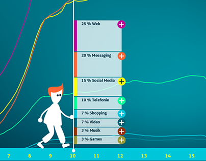 Interactive Infographics for Telefonica Berlin