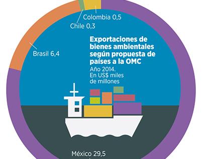 Infografías para el BID