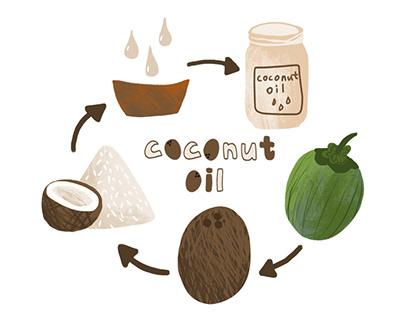 Coconut oil labels