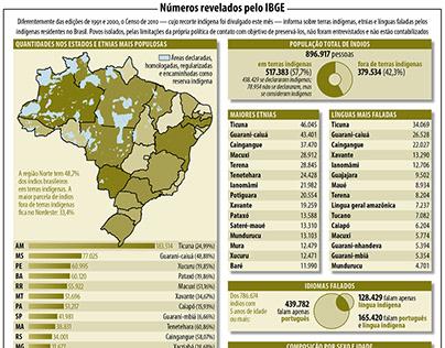 Infográfico Especial Cidadania