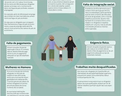 Infografia sobre barreiras de emprego aos refugiádos