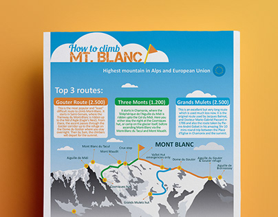 How to climb Mt. Blanc - Infographic