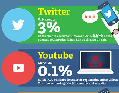 Infografía: Creadores vrs. Consumidores de Contenido.