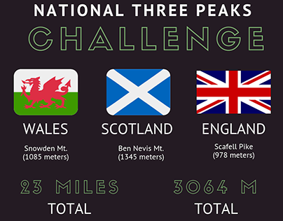 National Three Peaks Challenge | Richard Greathead