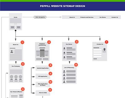Peppill Website - Sitemap Design