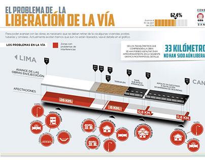 Problemática en el avance de las obras en el Tramo Lima