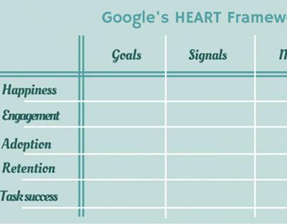 Google HEART Matrix to measure UX Quality