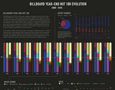 Data Visualization   Billboard Evolution