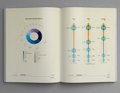 Bank Annual Reports