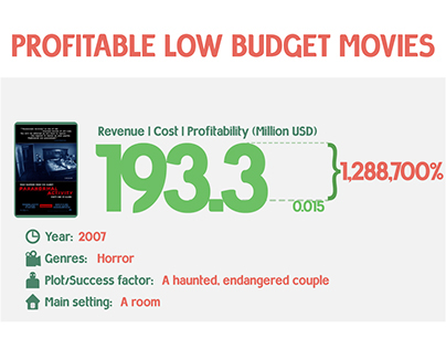 Infographic: Top 8 Profitable Low-Budget Movies