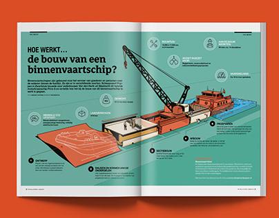 Inland Vessel Infographic