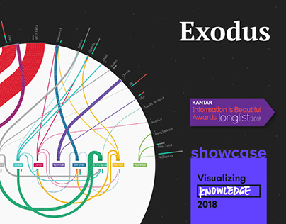 Exodus | Visualizing Refugee data