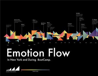 Emotion Data Visualization