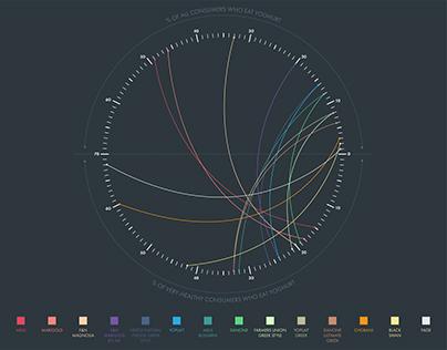 Data visualisations & infographics