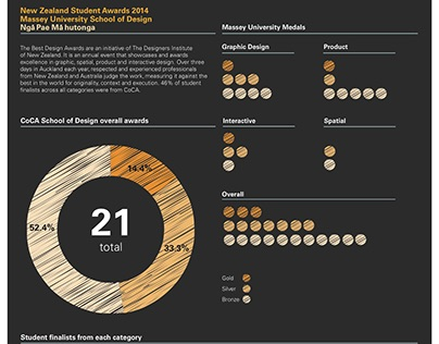 Information Design for Massey University 2014