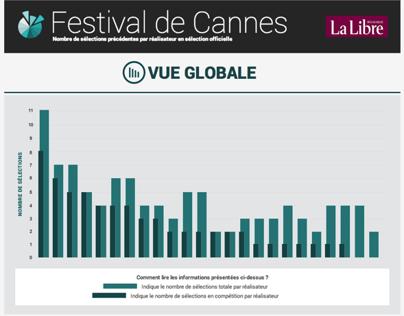 Infographie Festival de Cannes
