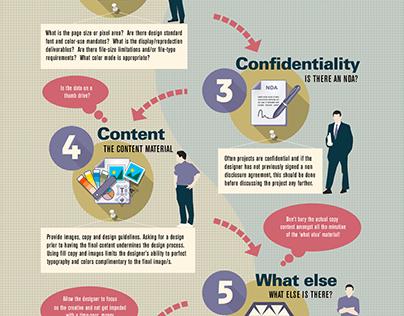 How to prepare and provide a design brief