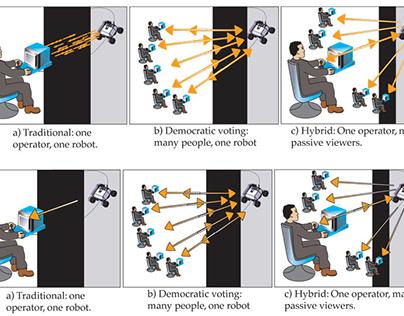 Types of Teleoperation (1999)