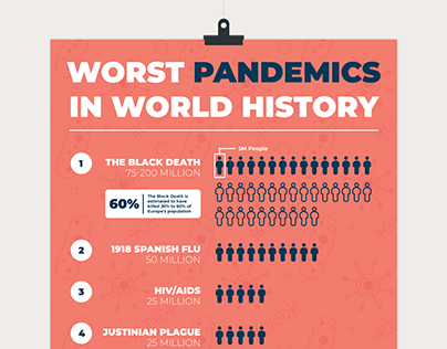 Worst Pandemics in World History Infographic
