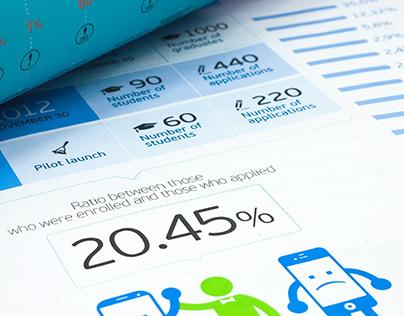 Infographics & Data Visualization