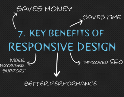 Why do you need Responsive Web Design? Infographic