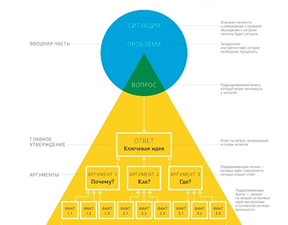 "Summary of ""The Minto Pyramide Principle"""