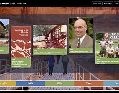 National Park Service Timeline