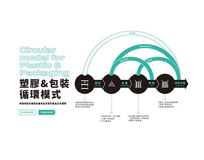 下十年,循環設計展-資訊圖表展牆