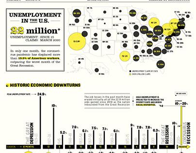 Covid 19 Economic Impact Infographic