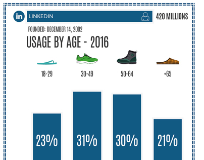 Social media - users by age
