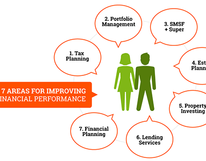Strategies to Improve Financial Performance