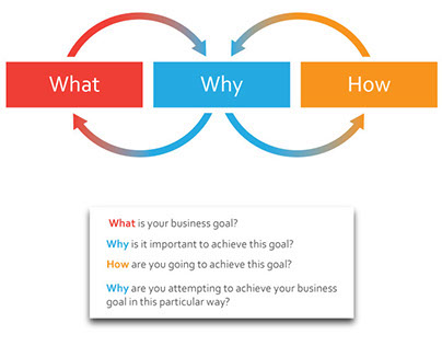 Simplified cycle for business goal realization...