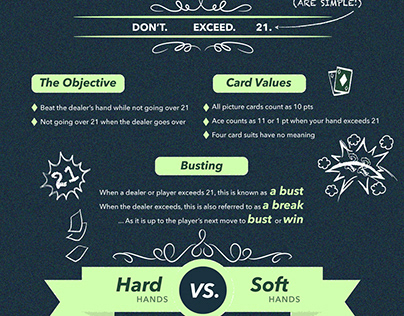 Blackjack infographic for CASINOMIR