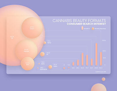 Cannabis Beauty Infographic