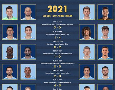 Manchester City Winning Streaks
