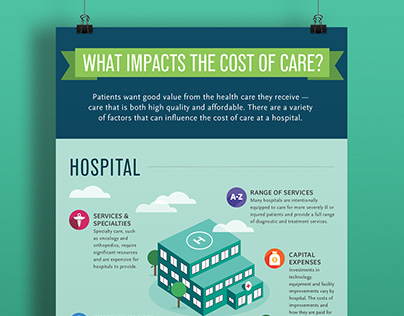 CHA What Impacts the Cost of Care