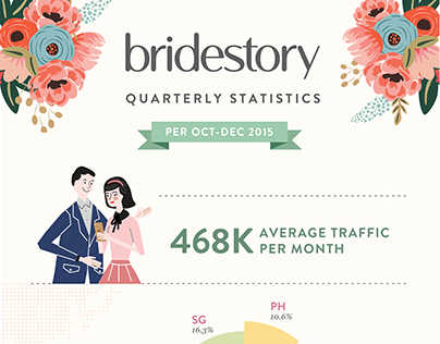 Bridestory Quarterly Statistic