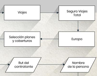 Flujograma Banco Online