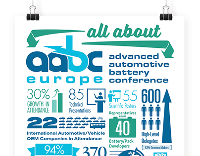 Battery Conference Infographic