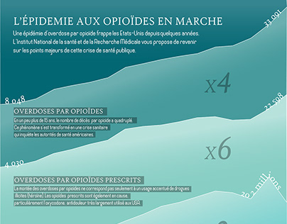 Scientific Infographics