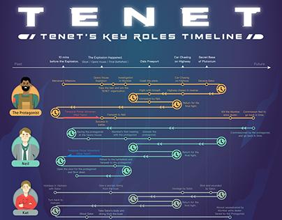 "Infographic 《天能》電影懶人包/""Tenet"" Movie Timeline"
