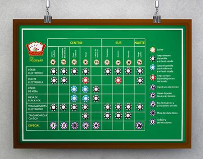 Cartel informativo - Casinos de Popayán