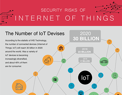 """Infographics """"SECURITY RISKS OF INTERNET OF THINGS"""""""