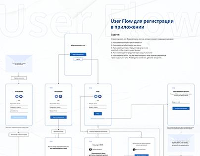 User Flow для регистрации в приложении