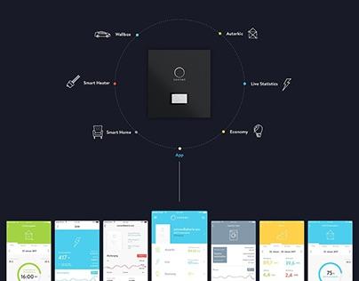 smarthome app | sonnen