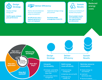 Infographic work - Schneider Electric