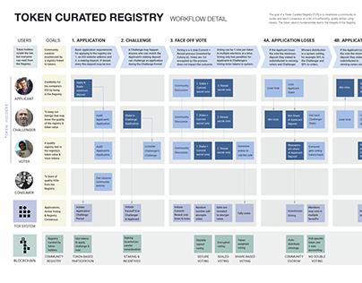 TCR workflow made w kangarang @github