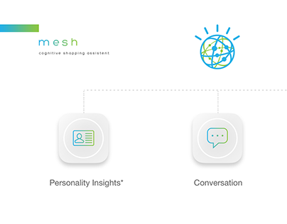 Mesh by IBM :: Cognitive Shopping Assistant