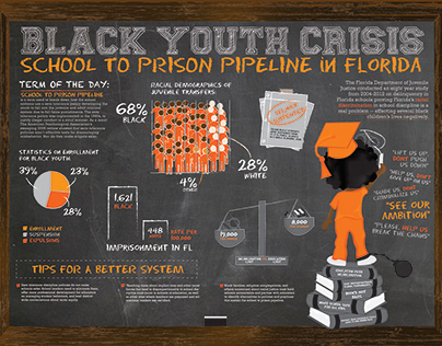 Black Youth Crisis: School To Prison Pipeline