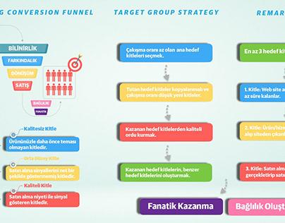 Marketing Conversion Funnel